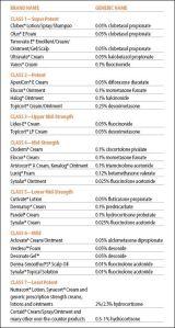 potency classification